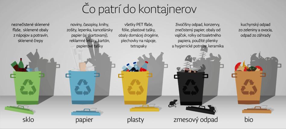 Výsledok vyhľadávania obrázkov pre dopyt obrázky na odpad